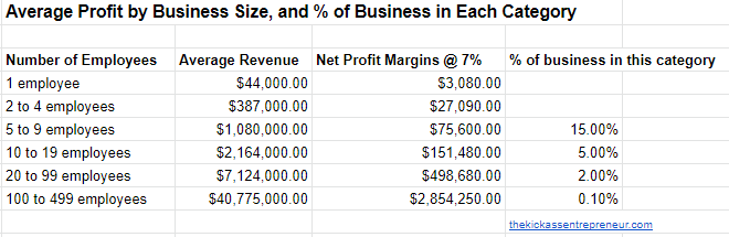 Average Profit by Business Size and percentage in each revenue category