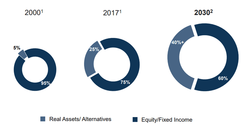 growth of real assets in the world