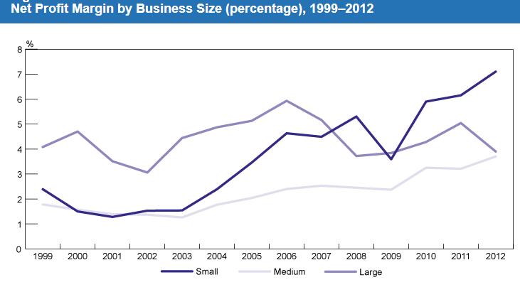 Net Profit Margin by Business Size