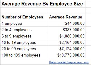 Average Revenue by Employee Size