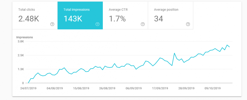 Google Search Console Long Tail Results